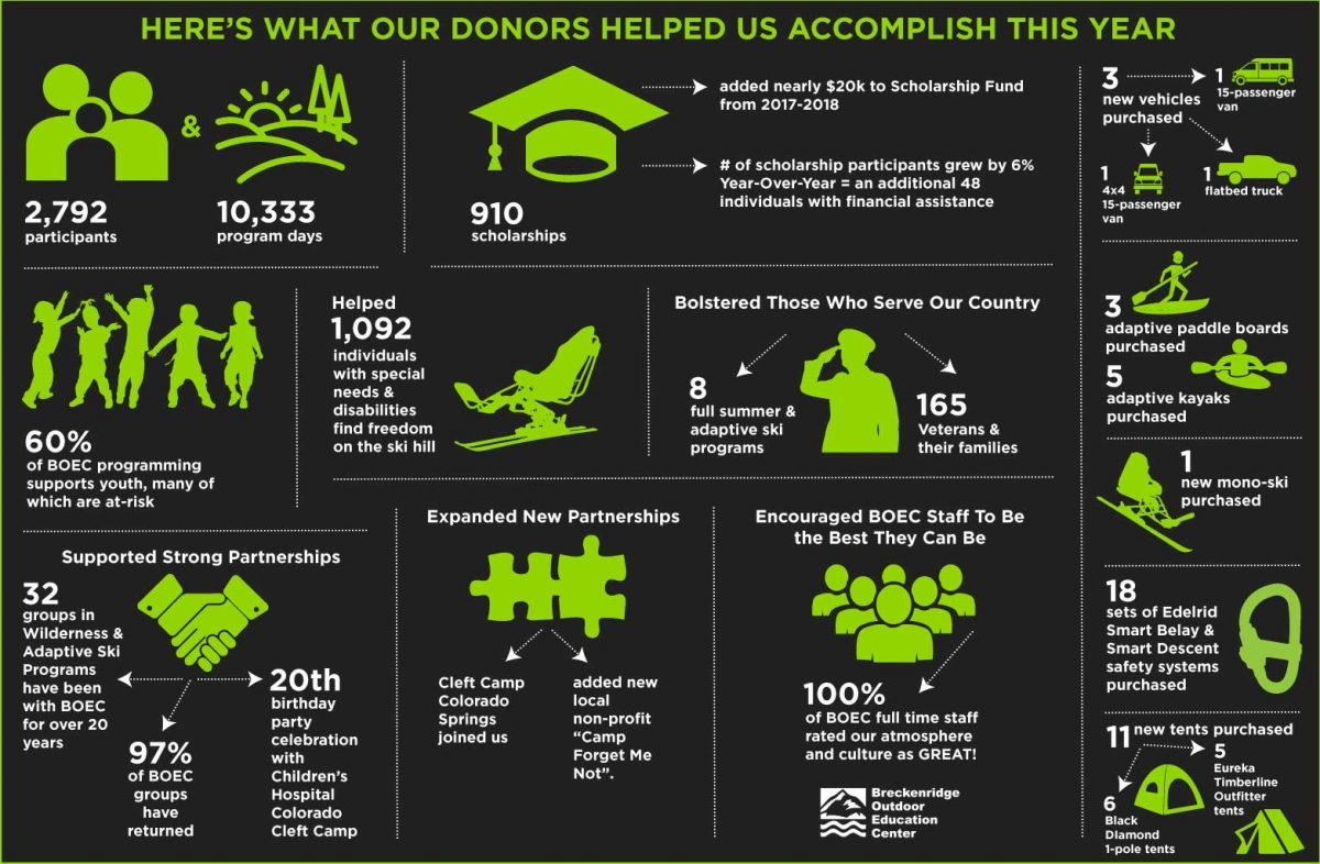 How your donation helps BOEC