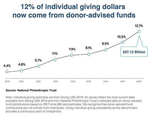 Donor Advised Funds Graph