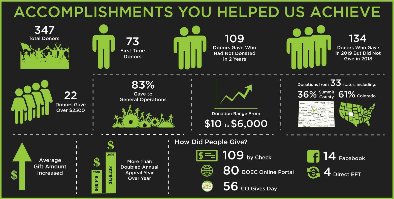 2019 BOEC Donor Accomplishments